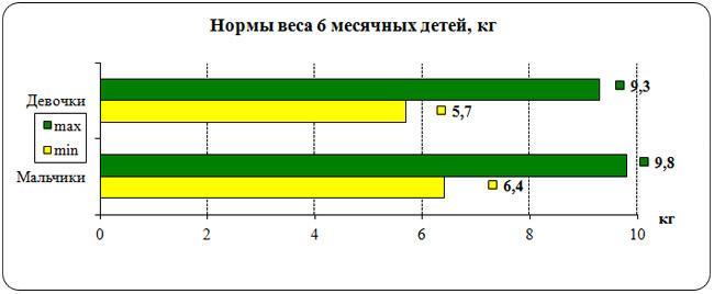 График нормы веса 6 месячных детей