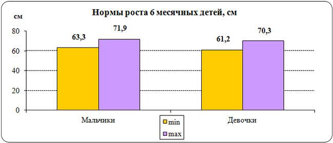 График нормы роста 6 месячных детей