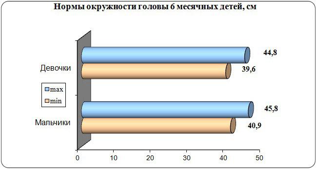 График нормы окружности головы 6 месячных детей