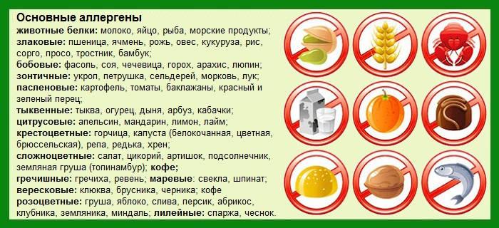 Аллергия на продукты у грудничка