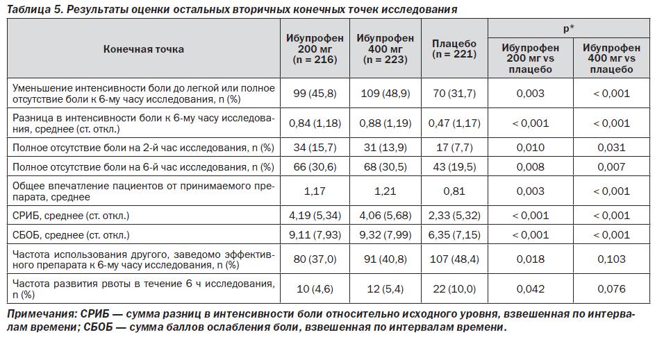 Эффективность ибупрофена