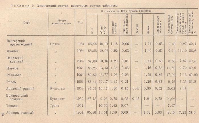 Химический состав некоторых сортов абрикоса
