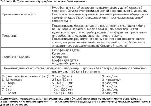 Ибупрофен во врачебной практике
