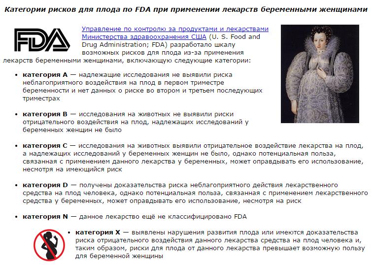 Категории рисков для плода по FDA