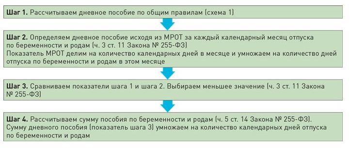 Примеры расчета пособия