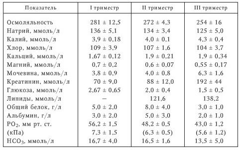 Состав амниотической жидкости в зависимости от триместра беременности