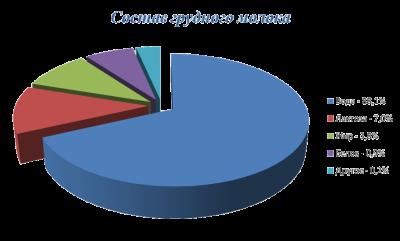 Состав грудного молока (процентное соотношение)