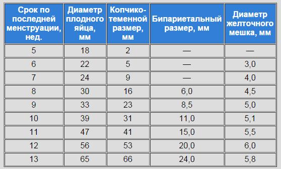 Таблица средних размеров плодного яйца и зародыша в первом триместре