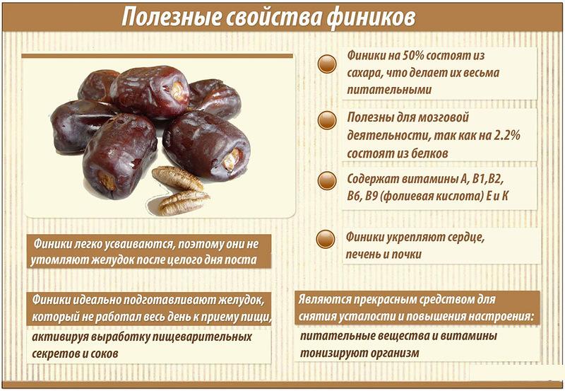 У плодов финиковой пальмы уникальный химический состав