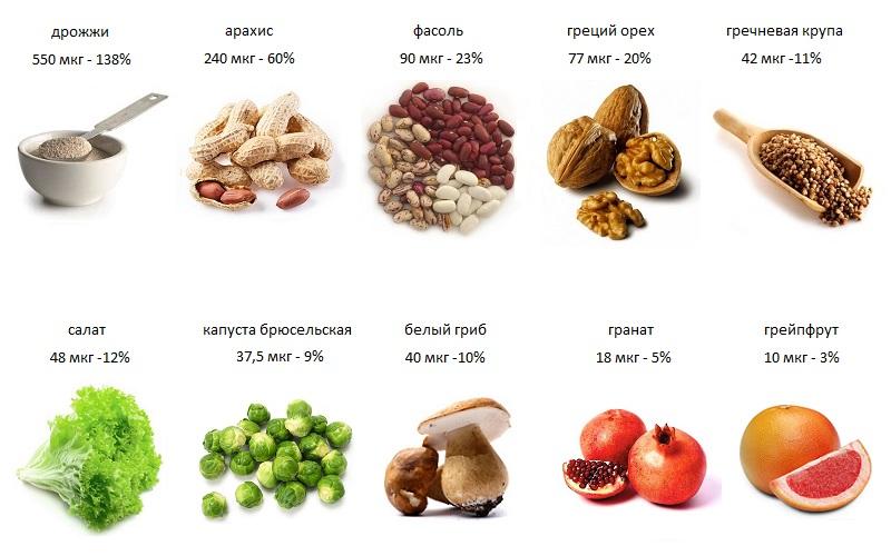 Вкратце о витамине