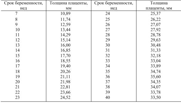 Таблица зависимости срока вынашивания и толщины плаценты