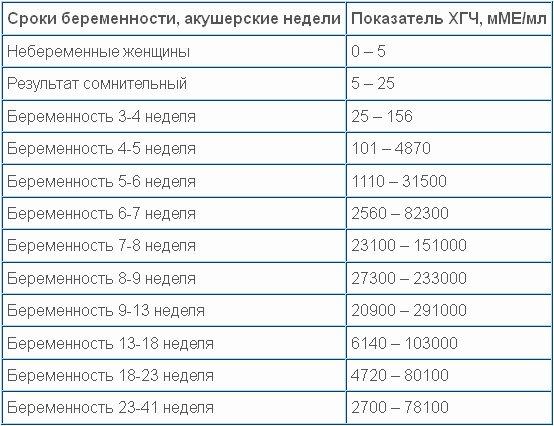Показатели ХГЧ
