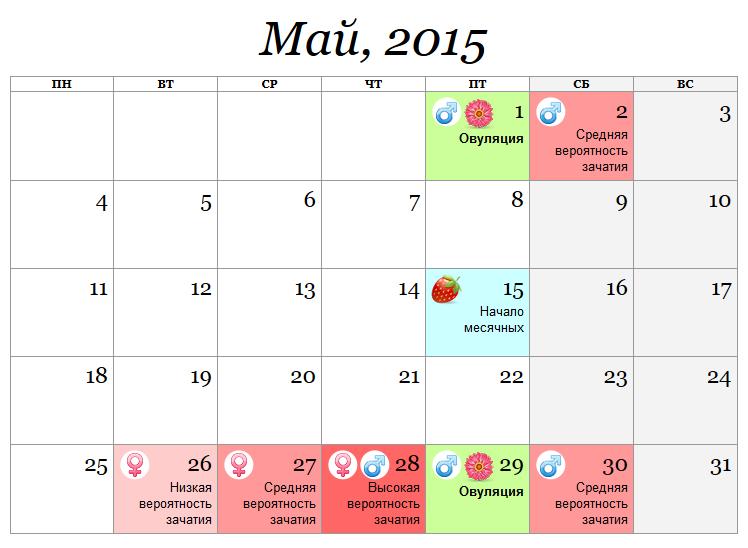 Расчет овуляции календарным методом