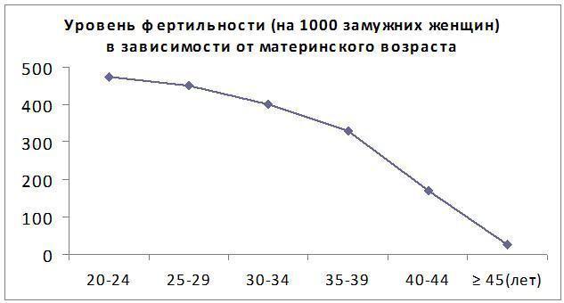 Уровень фертильности на 1000 замужних женщин